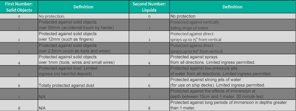 An image of IP Rating chart explaining the different IP ratings for both solid and liquid object protection.