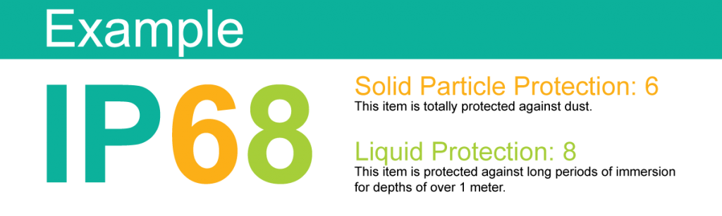 An image with an example of an IP68 rating explaining what each number means. The 6 is solid particle protection: the item is totally protected against dust. The 8 is liquid protection: the item is protected against long periods of immersion for depths of over 1 meter.